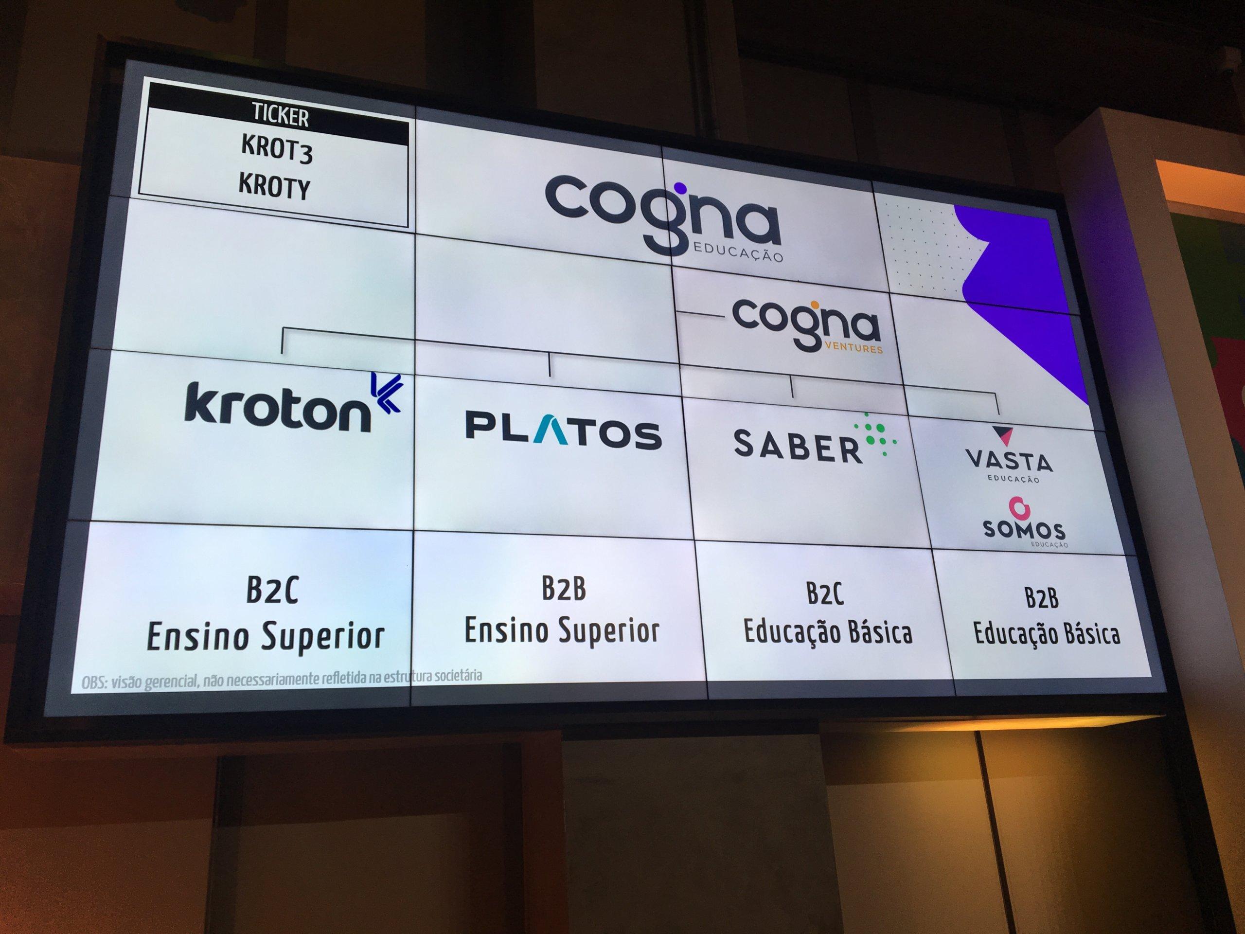 """invistaja.info - Cogna: com reestruturação da Kroton começando a dar frutos e novo """"vilão"""" no balanço, analistas mantêm cautela com ação"""