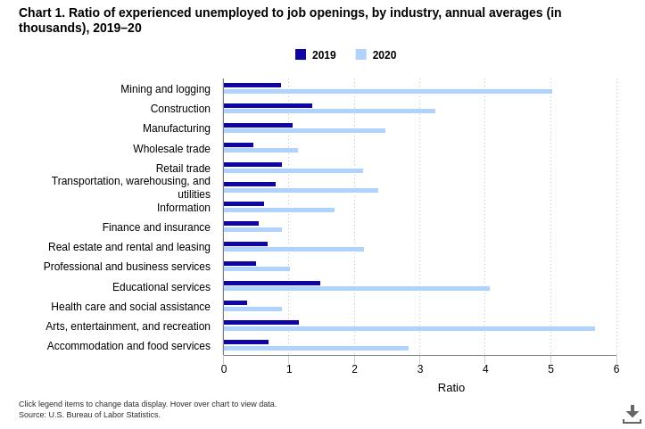 A proporção de desempregados em relação às vagas de emprego