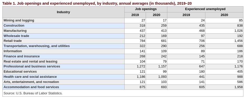 Vagas de emprego e desempregados por setor